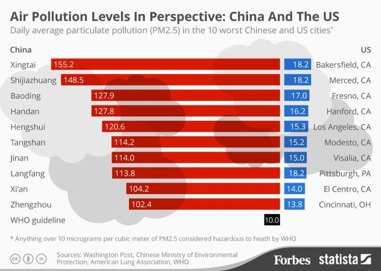 china city air quality