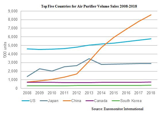 China air purifier sales