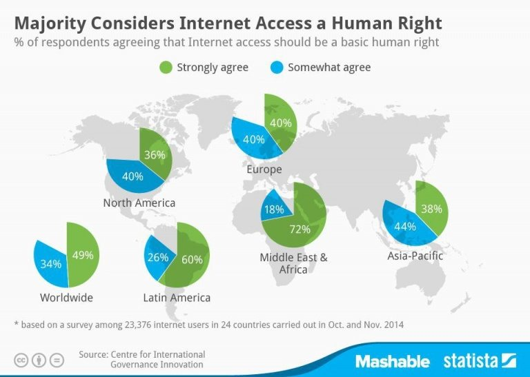 internet-access-human-right