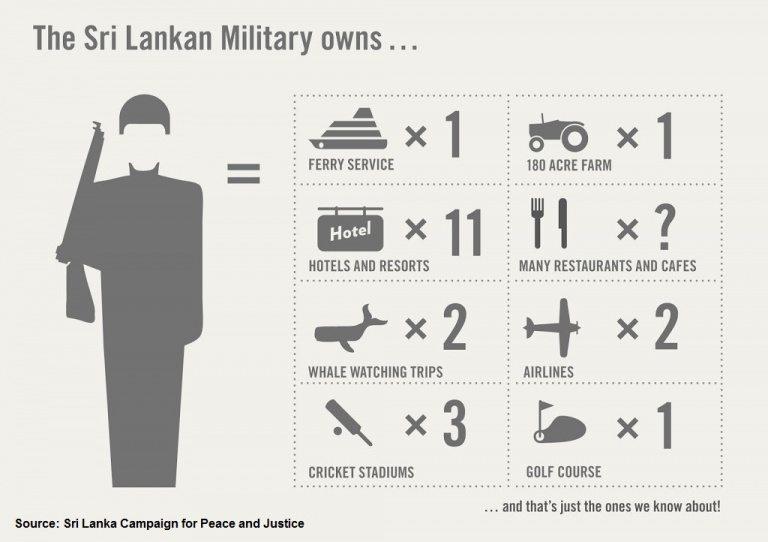 sri lanka military businesses