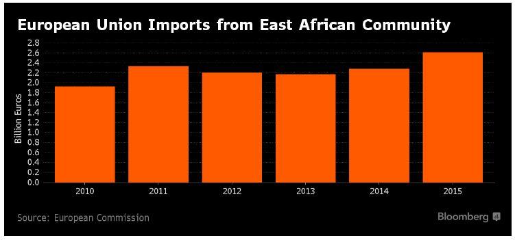 eu-imports-east-africa-community