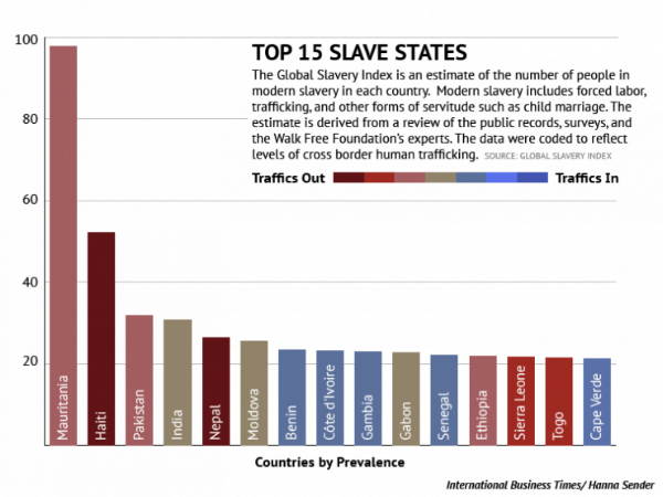 Africa-slavery-states-graph