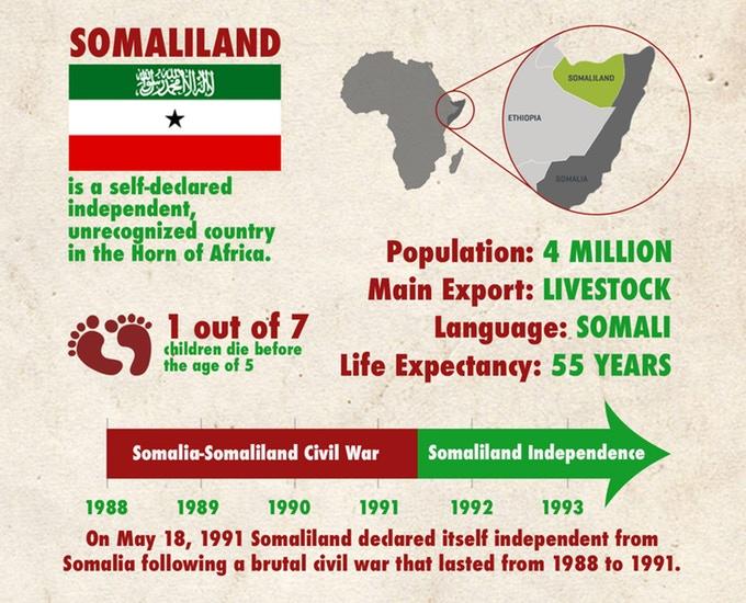 Source:  Somaliland: The Abaarso Story