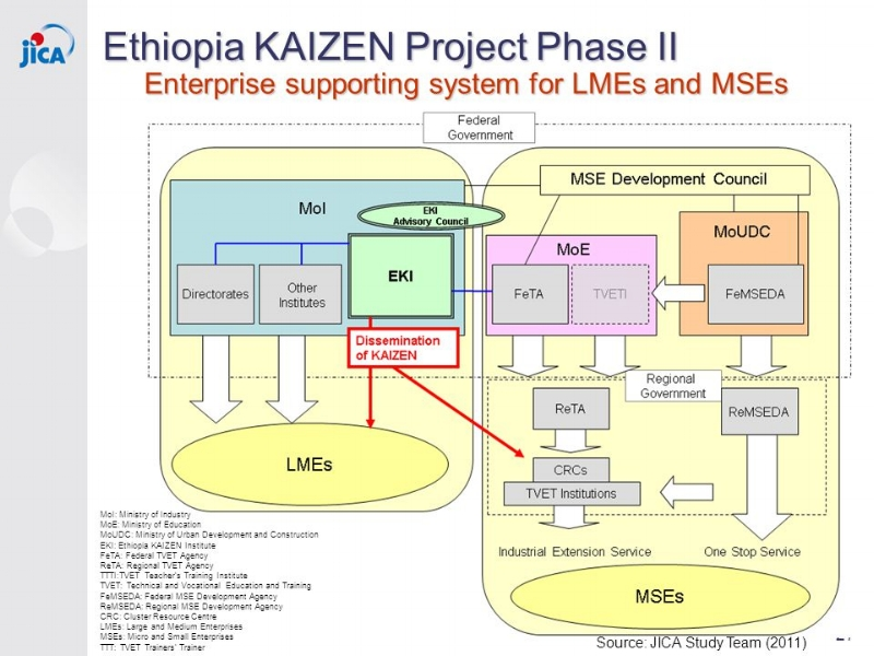 Japanese companies are not taking full advantage of Japan & Ethiopia's kaizen support system