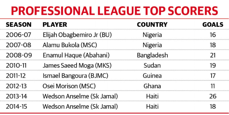 The ranks of top scorers in Bangladesh's Premier League are dominated by Africans.