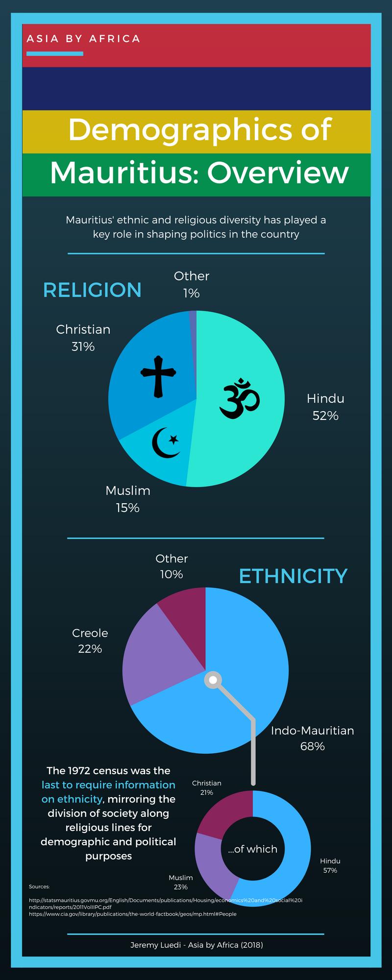 Mauritius Demographics.png