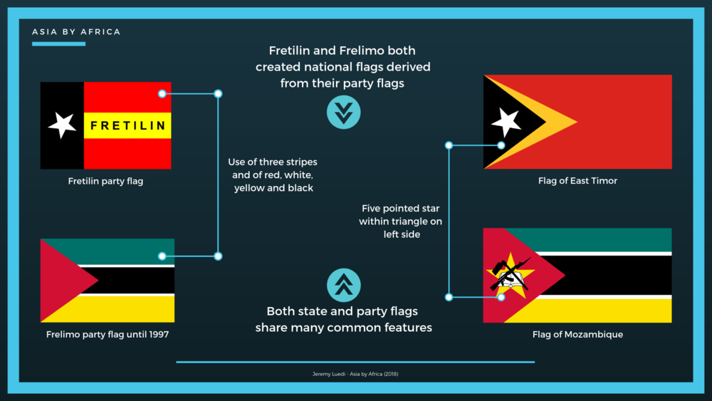 Fretilin-east-timor-Frelimo-Mozambique-flags.png