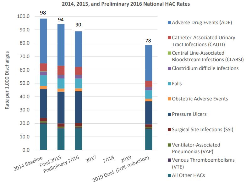 "SOURCE: AHRQ National Scorecard on Hospital-Acquired Conditions  ""Re-baselined 2014 data, with 2015 and preliminary 2016 national HAC rate data, and 2019 HAC goal"""