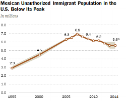 PH_2015-11-19_mexican-immigration-05.png