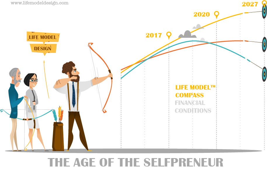 The Age of the Selfpreneur - Life Model™ Compass
