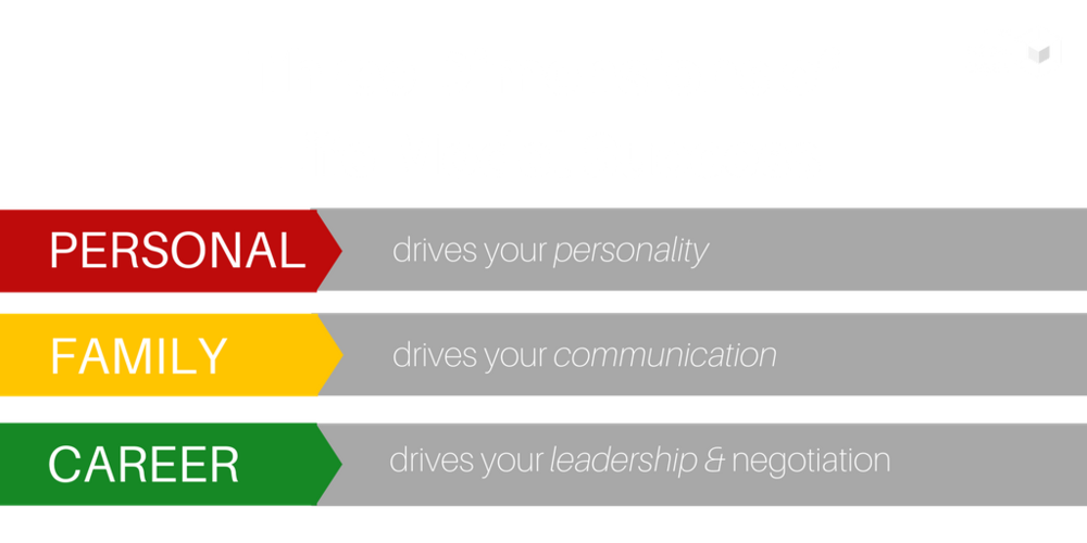 Three Dimensions of Life Model Success (Powered by Life Model Design)