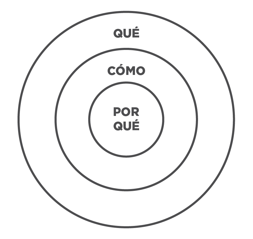 start-with-why-sinek-circulo-dorado