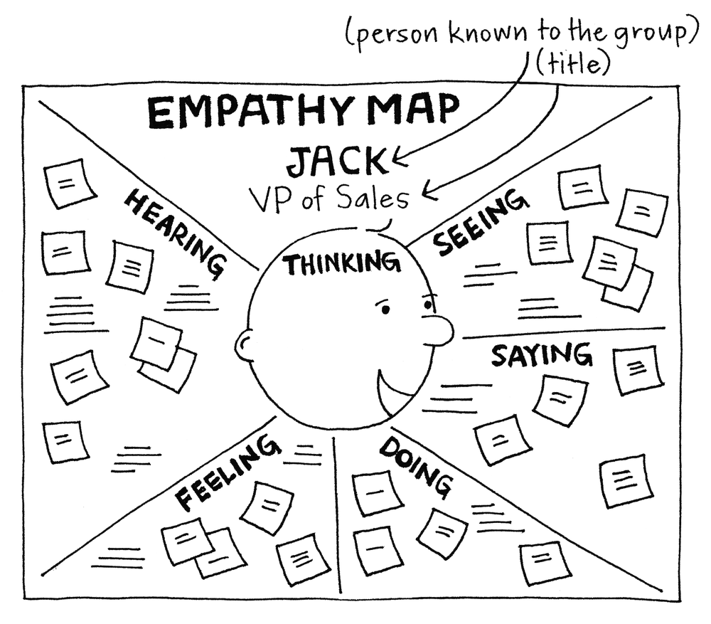 mapa-de-empatía-xplane-gamestorming