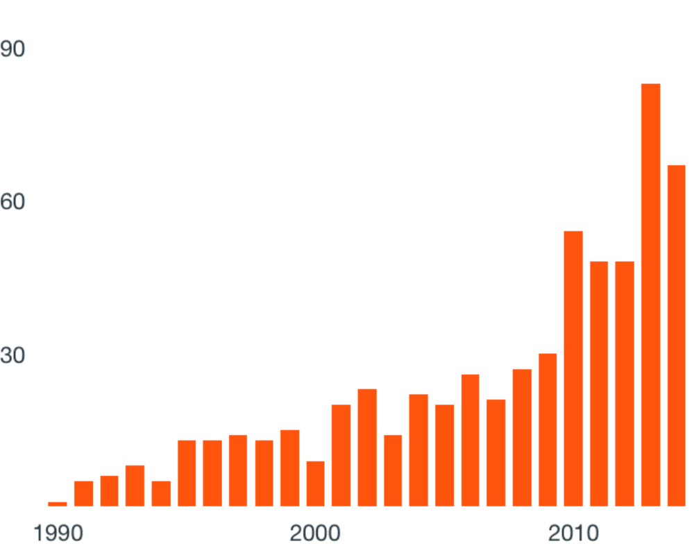 No. of aquaculture-related patent submissions