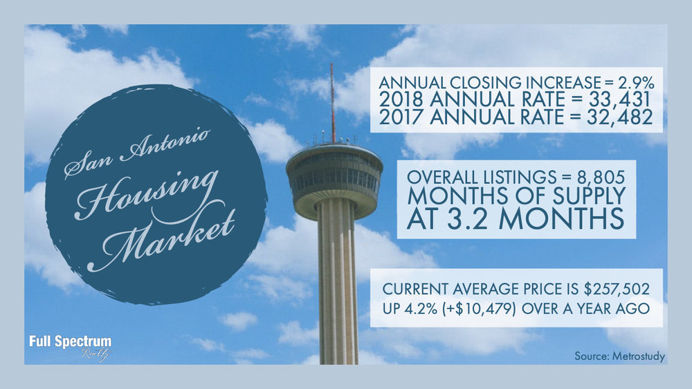 San Antonio is a Strong Housing Market