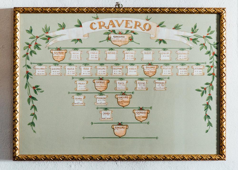 Cravero History