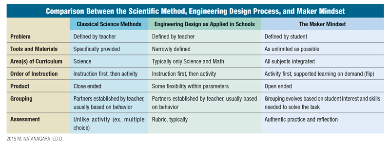 makerspace-chart.png