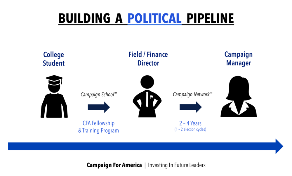 CFA Graphic - Building A Political Pipeline (Use).png