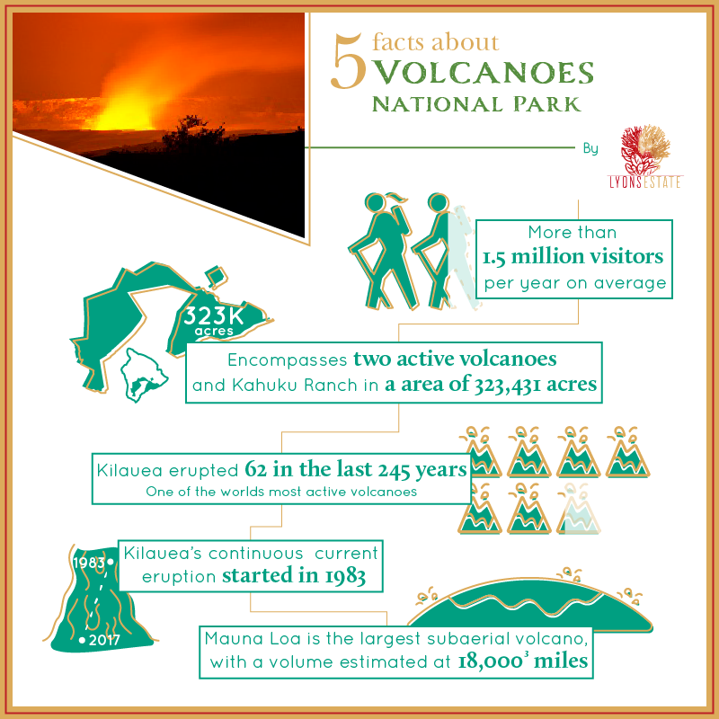 5 Facts_Volcanoes National Park.png
