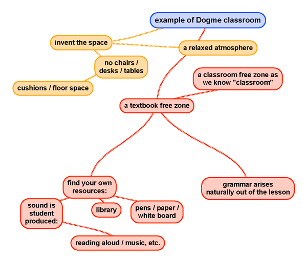 example-of-Dogme-classroom.png