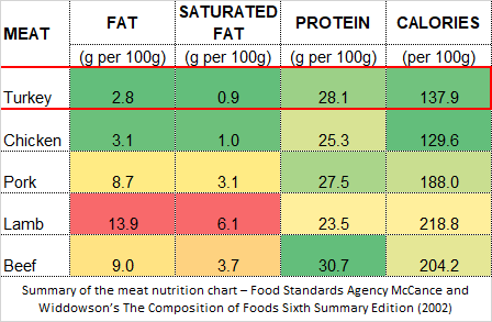 Meat-nutrition-chart-Turkey-comparison.png