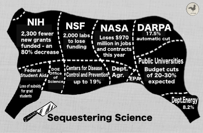 science sequester