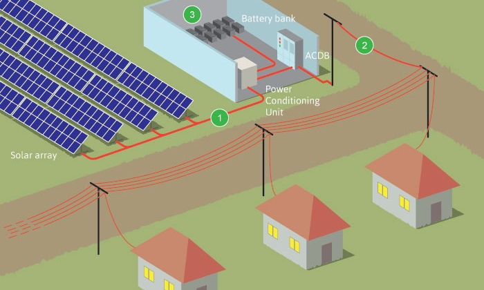 """Securitization of Solar Microgrids  - Decentralized autonomous electric microgrids (DAEMs) pose opportunities beyond merely replacing existing fossil fuels with cleaner energy. These blockchain-and smart contract-governed systems could form the backbone of a distributed transactive grid system, where both wholesale and retail """"prosumers"""" participate in a decentralized, locally distributed power market whose price signals drive automated transactions within a network that single institution controls. A DAEM might also generate new forms of automatically executable collateral to unlock hitherto unavailable financing for marginalized communities. Work with DCI Senior Adviser Michael Casey on this project, which will focus on the Caribbean region, where grid systems are being virtually rebuilt from scratch following the devastation of hurricanes Irma and Maria."""