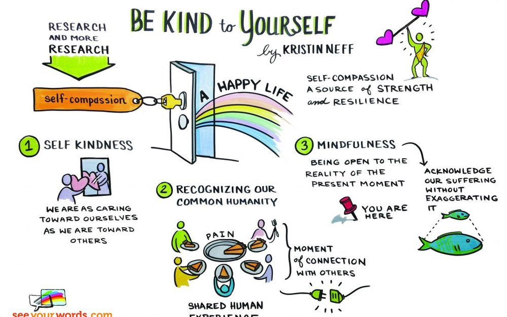 Source: http://compassioninspiredhealth.com/2015/10/26/be-kind-to-yourself/