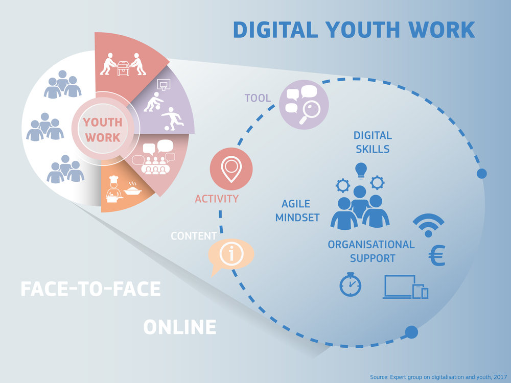 digital-youth-work_chart.jpg