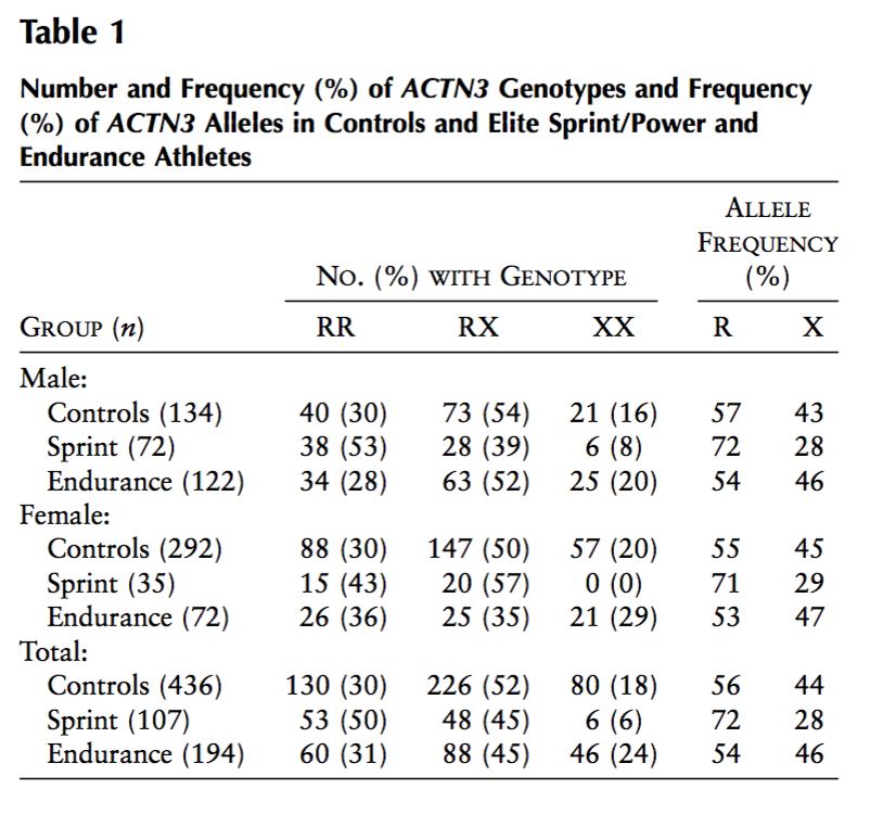 Source : Yang N, MacArthur DG, Gulbin JP, Hahn G, Beggs AH, Easteal S, et al. ACTN3 genotype is associated with human elite athletic performance.  Am J Hum Genet . 2003;73:627–31.