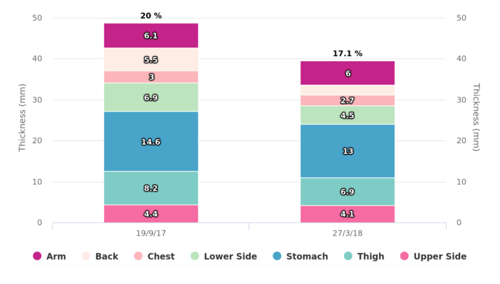 Measurement of 7 subcutaneous fat layers and how they change over time due to diet and exercise.