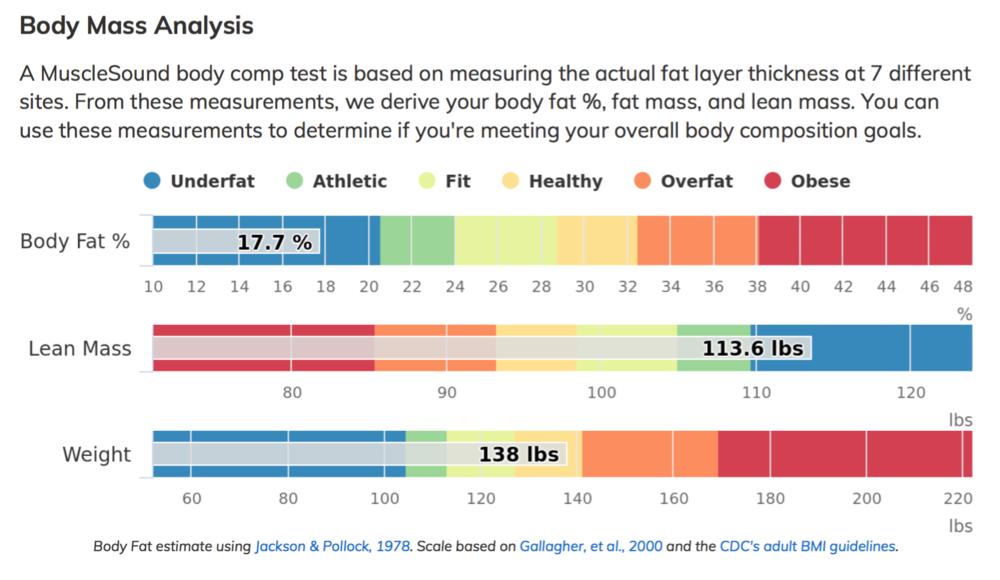 Body Mass Analysis.
