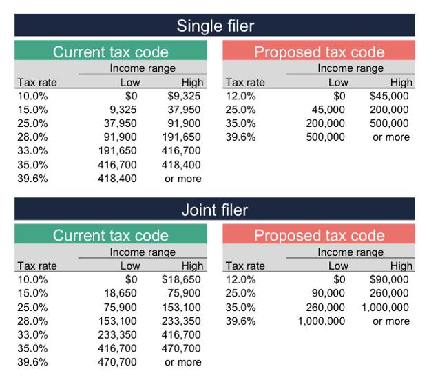 Tax bracket comparison.png