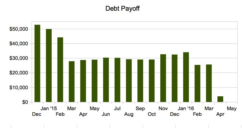 Debt burndown chart