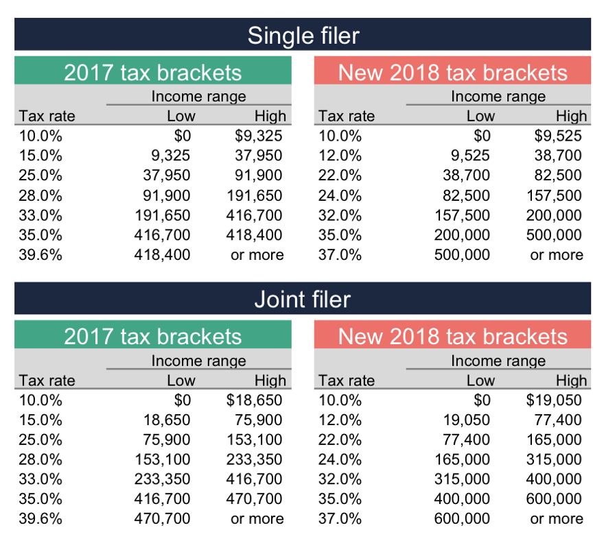 New tax brackets.png
