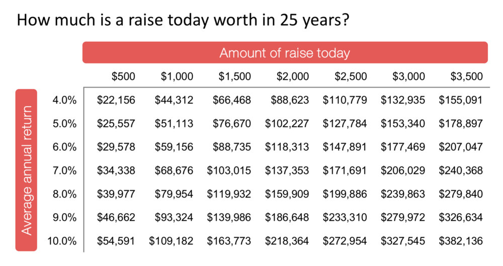 How much is a raise today worth in 25 years?