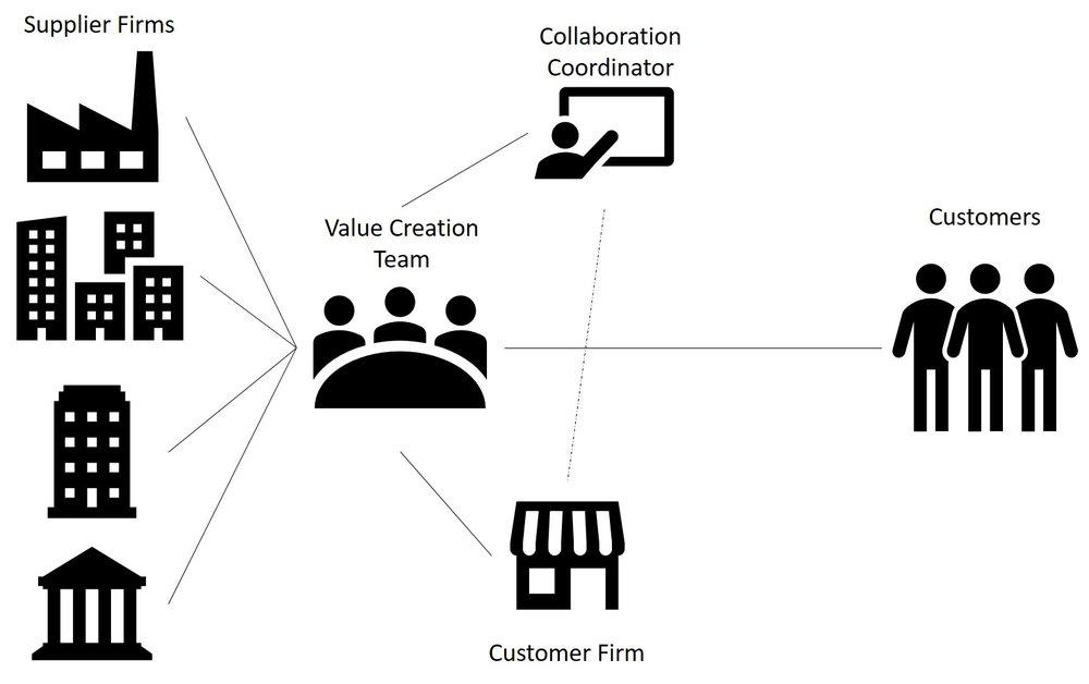 Extra-Organisation Collaboration.jpg