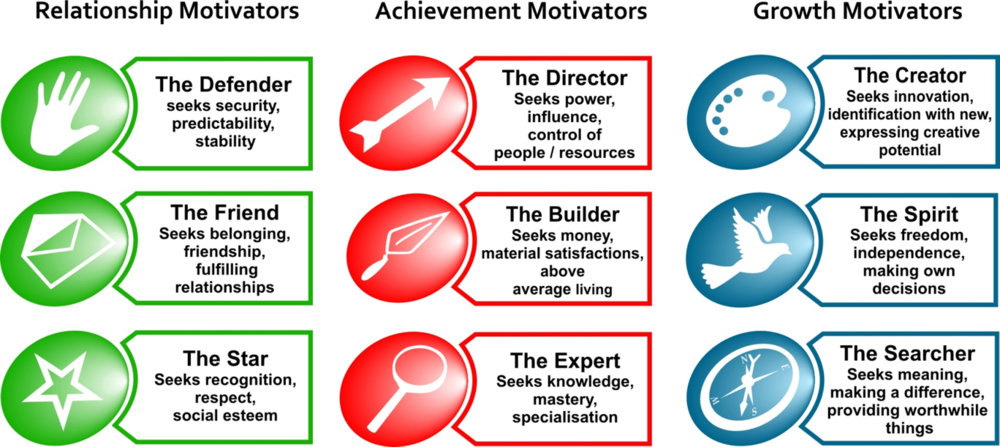 The Nine Motivators