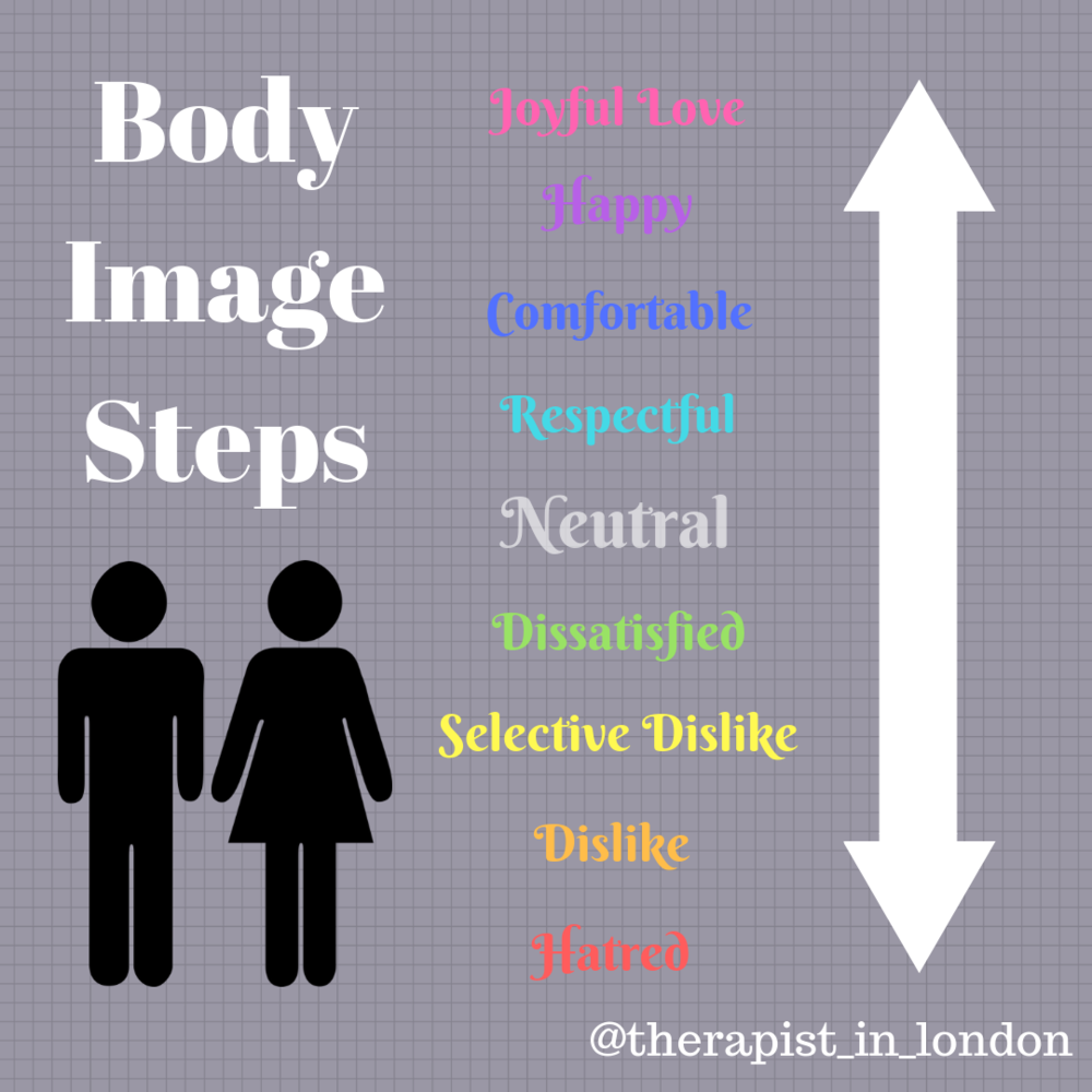 The body image scale - Where are you right now?