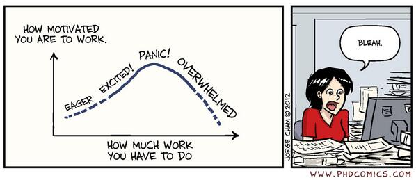 graph showing phd writing motivation
