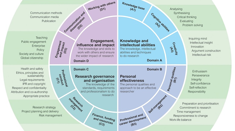 vitae-researcher-development-framework-rdf-full-content-graphic-2011-1-CROPPED.jpg