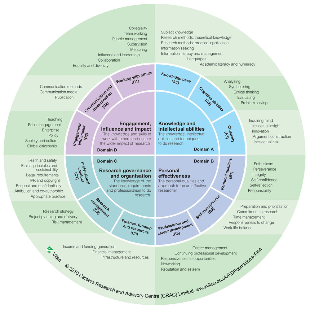 vitae-researcher-development-framework-rdf-full-content-graphic-2011-1.jpg