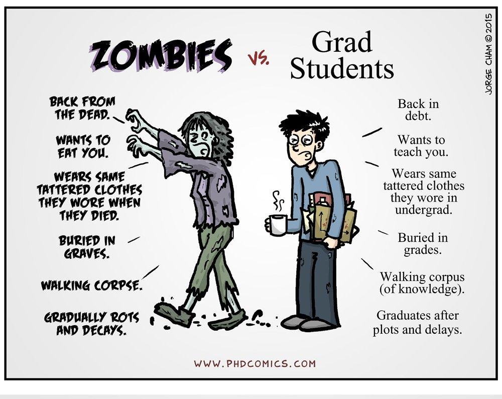Source:  PhD Comics