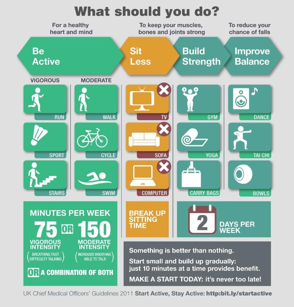 UK Chief Medical Officer's Guidelines, 2011, Start Active, Stay Active, ' Physical Activity ' infographic,  OGL
