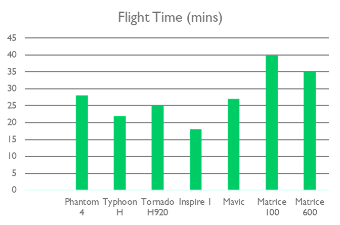 Chart of estimated battery life times (minutes) for various consumer drones