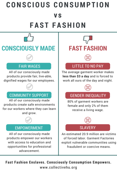 Ethical Fashion Vs Fast Fashion