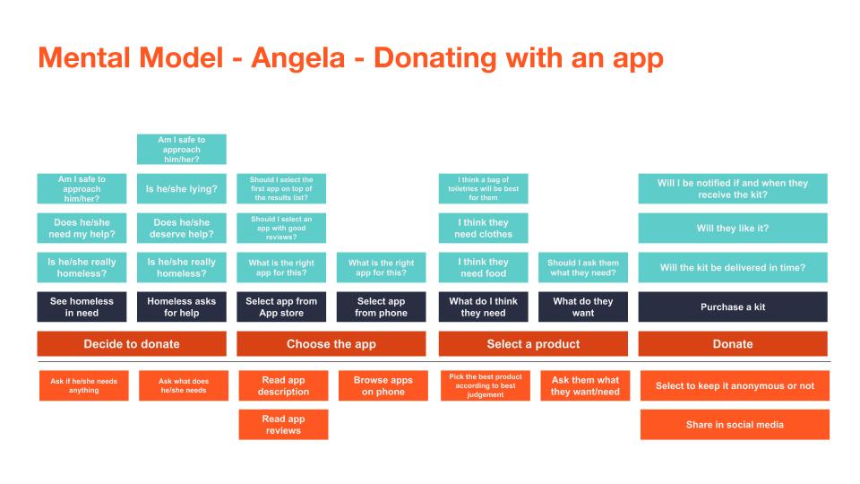 Angela Mental Model.png