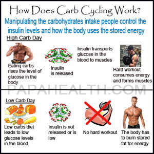How-Does-Carb-Cycling-Work-300x300