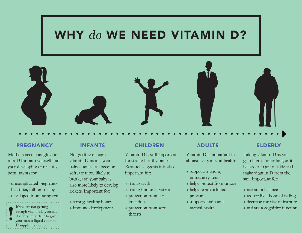Why-do-we-need-vitamin-D-infographic-e1413579868543