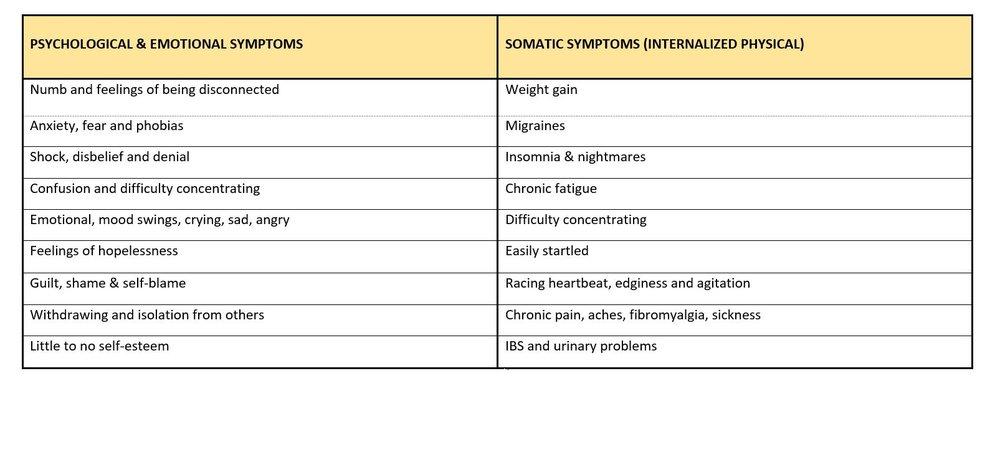 TRAUMA SYMPTOMS.JPG